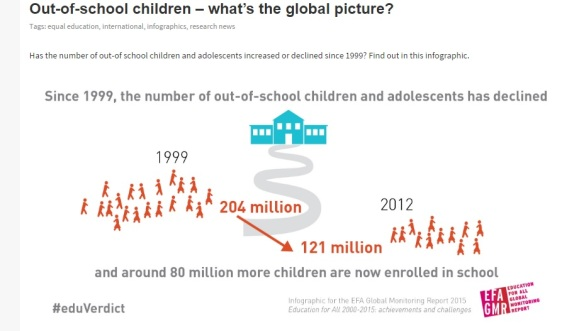 Global statistics on children out of school