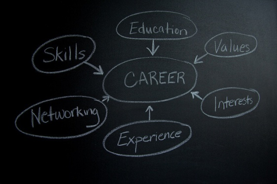 Career Mind-Map